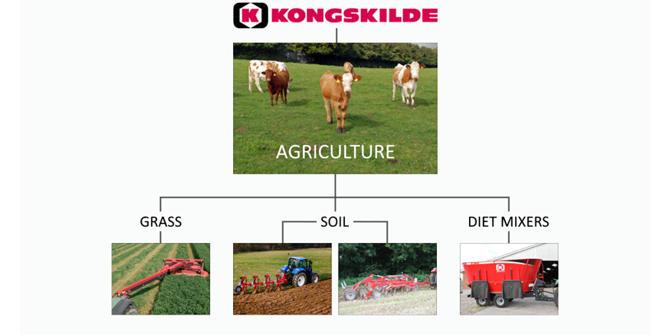 Grass and soil and diet mixers